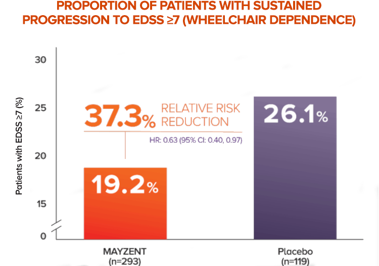 Patient wheelchair dependence progression reduction chart with MAYZENT