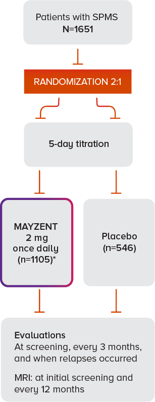 MAYZENT clinical trial design
